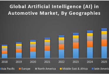 Global Artificial Intelligence (AI) in Automotive Market