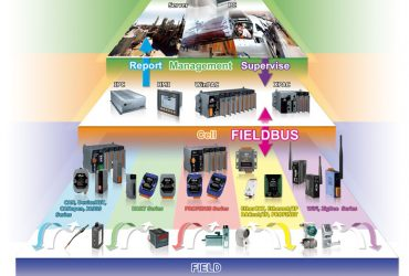 Industrial Automation | Building Automation